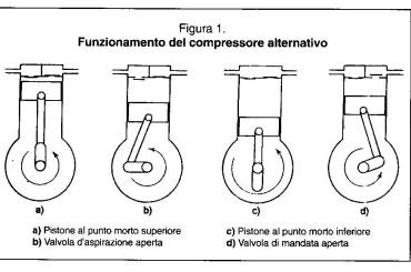 Il compressore alternativo: tra performance e risparmio energetico