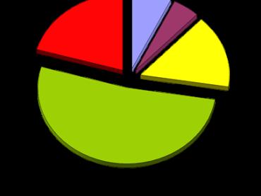 Note mercato immobiliare II semestre 2015