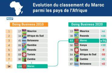 Classifica mondiale Doing Business. In 9 anni Marocco passa dal 128 al 53° posto