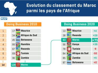 Classifica mondiale Doing Business. In 9 anni Marocco passa dal 128 al 53° posto